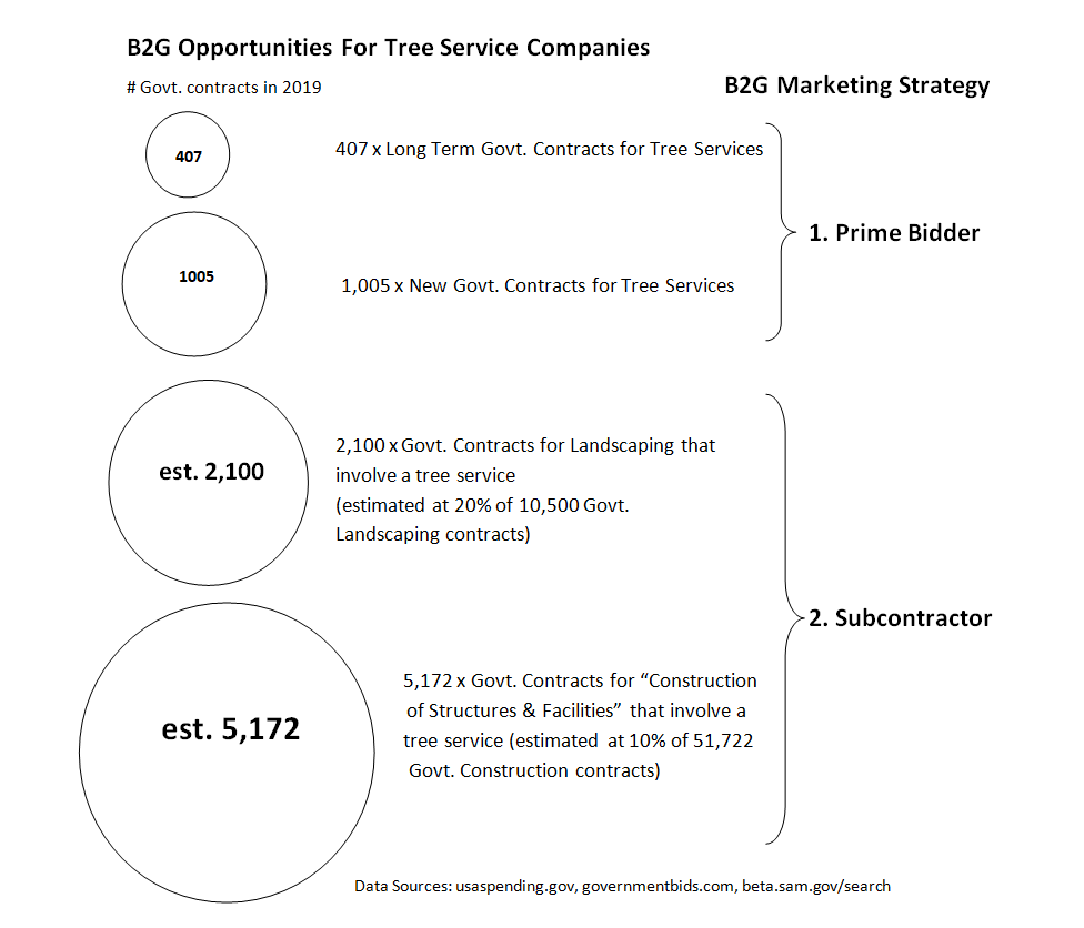 B2G Opportunities for Tree Service Companies