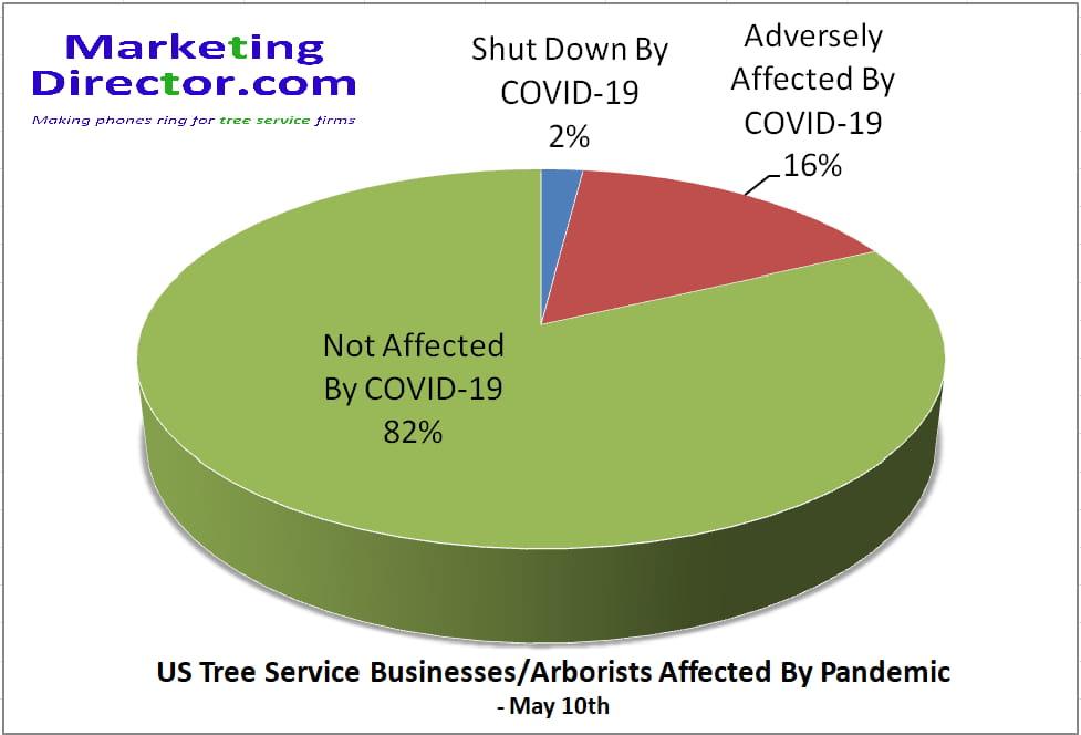COVID-19 Chart May 10th 2020