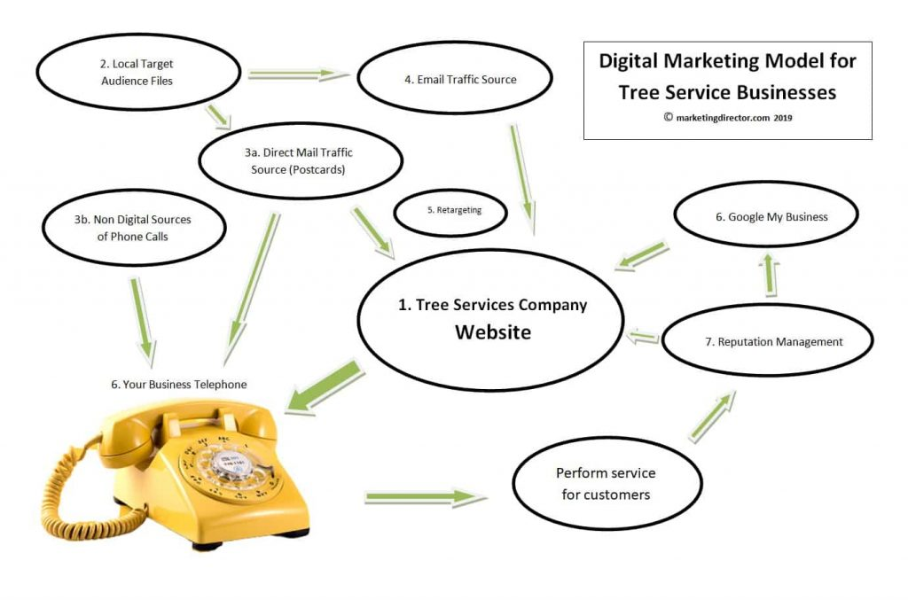 Digital Marketing Model for a Tree Service Business