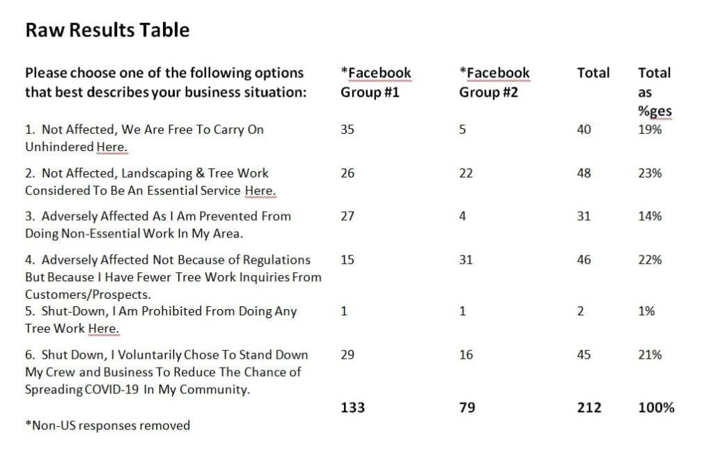 Raw Results Table - COVID Poll