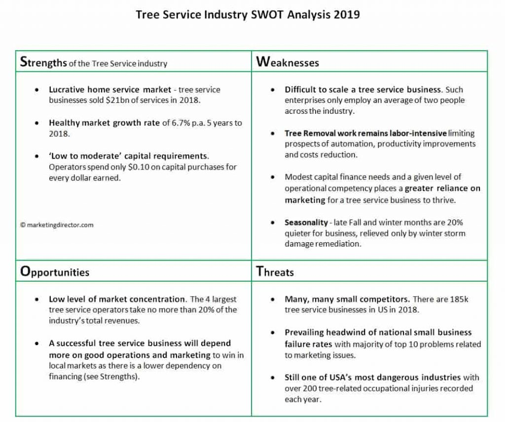 Tree Service Industry SWOT analysis 2019