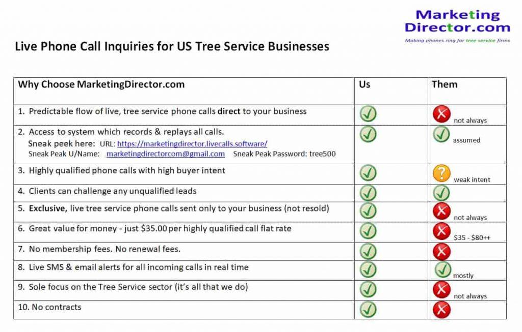 Us Vs Them Service Comparison
