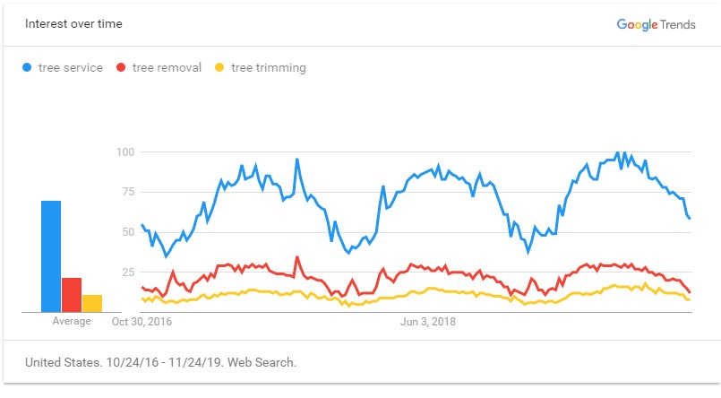 Tree Service - annual search trends